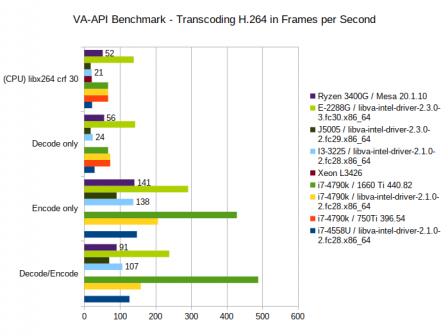 vaapi-benchmark-2020.png, Oct 2020